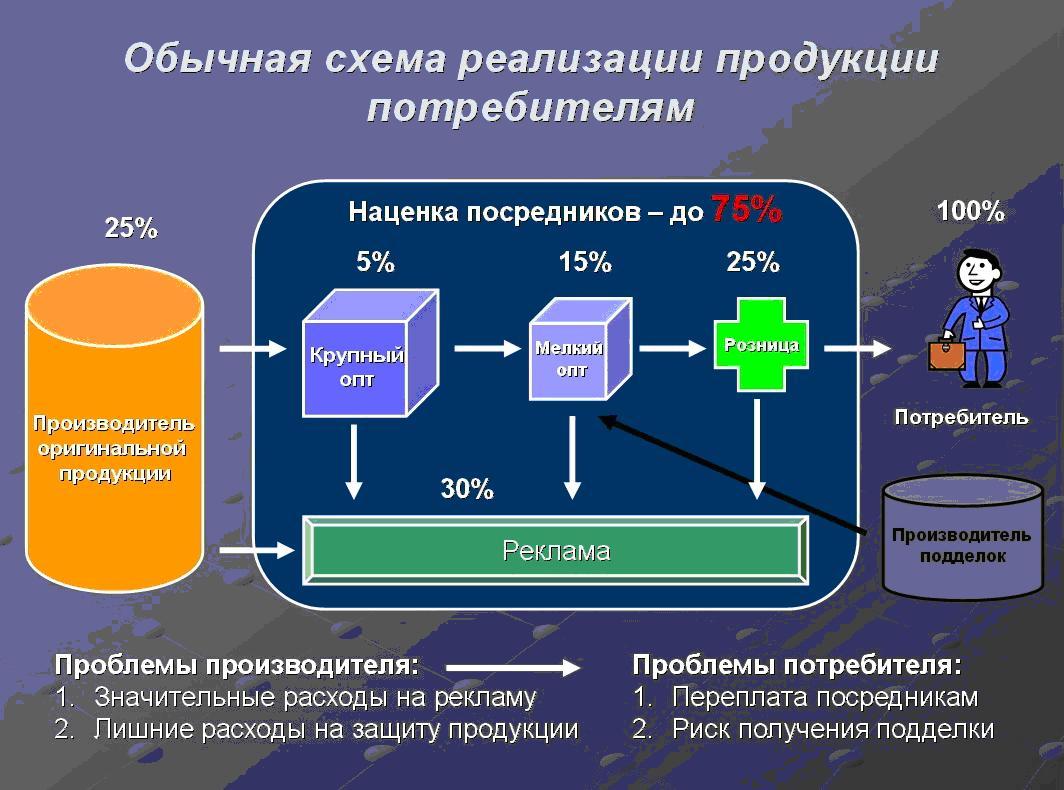 Схема распределения товара