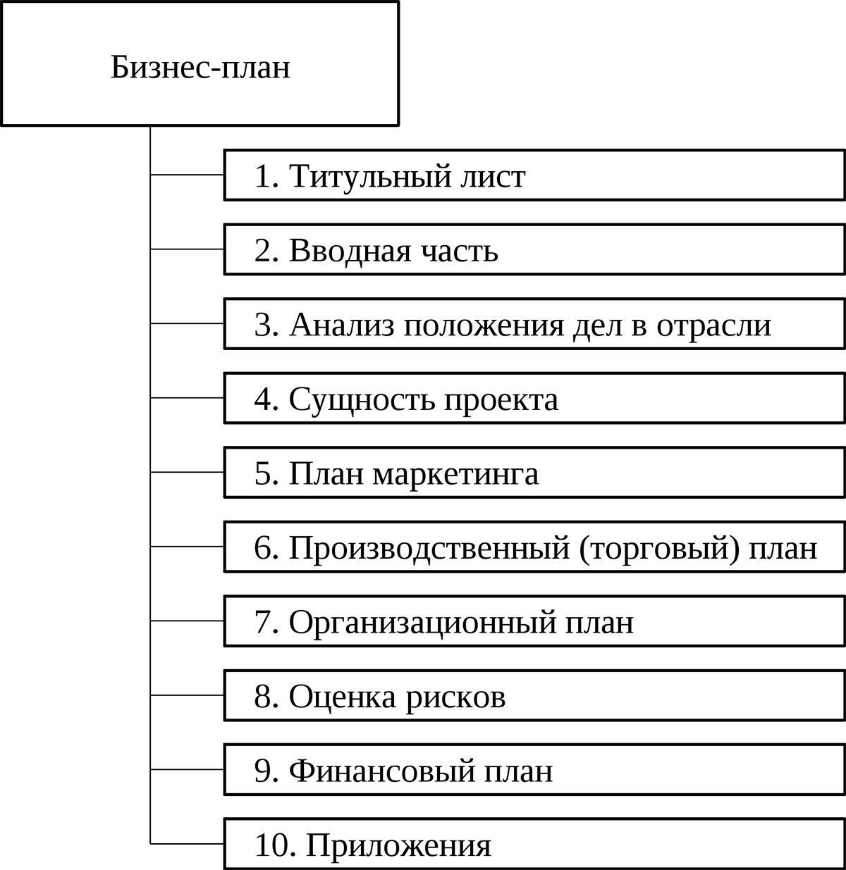 Типовая структура бизнес плана