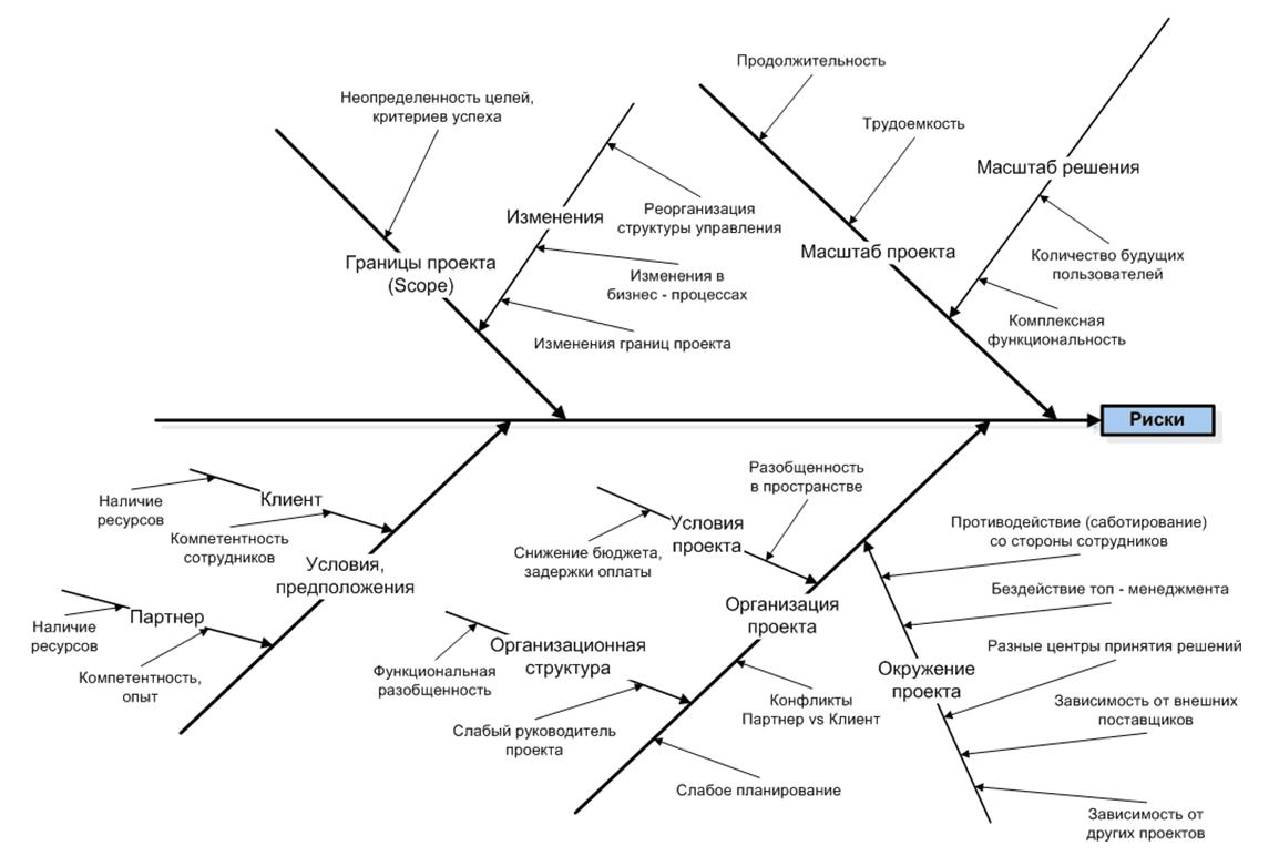 Анализ бизнес плана