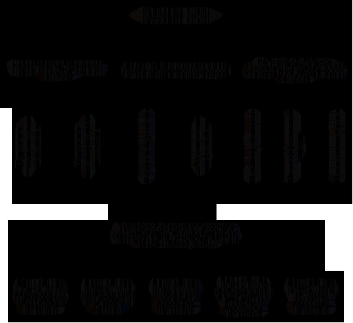 Анализ бизнес плана и рисков