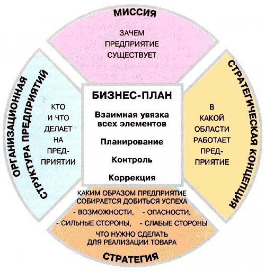 biznes plan - ,.