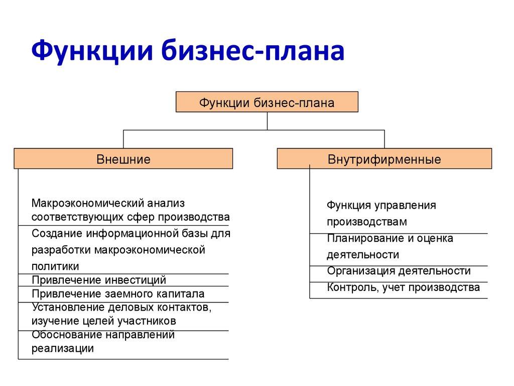 Раздел бизнес-плана рынок