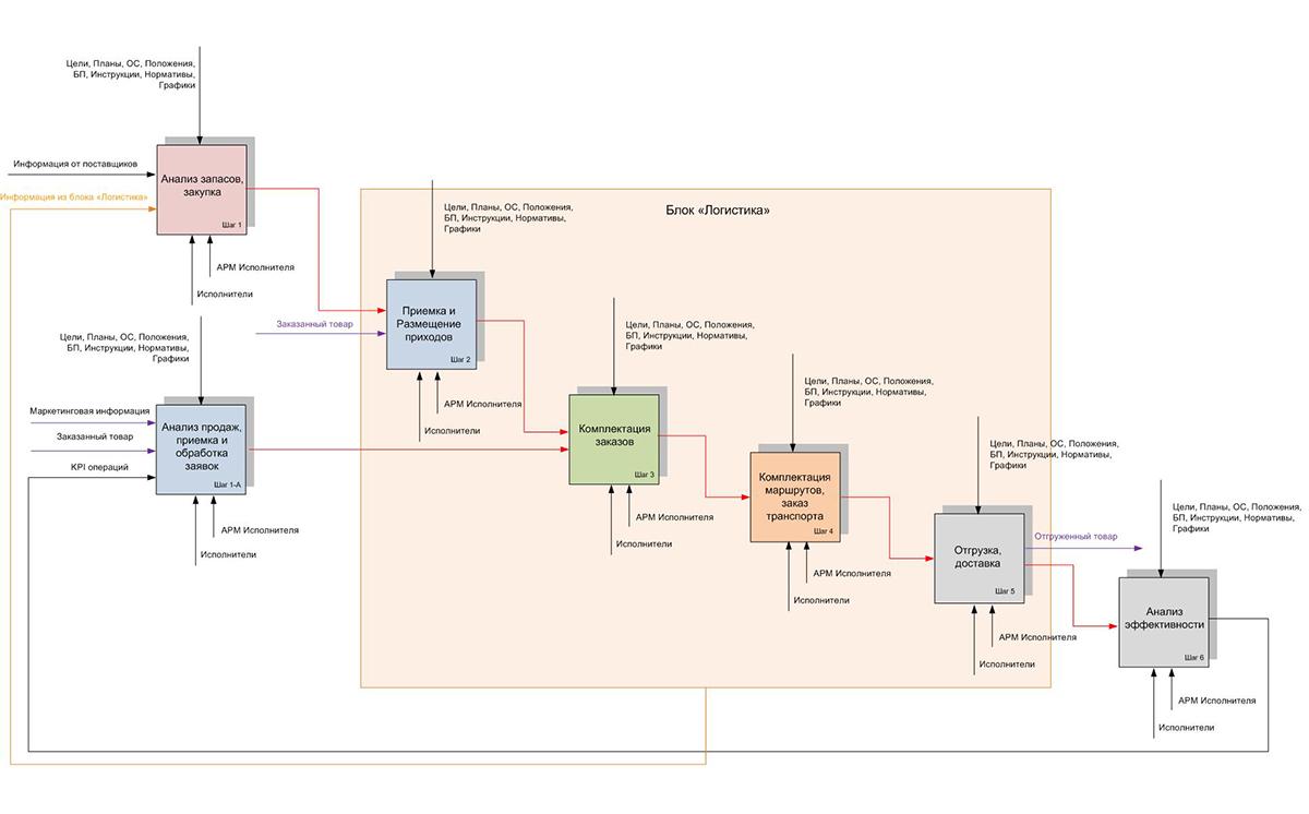 Схема работы фирмы грузоперевозок