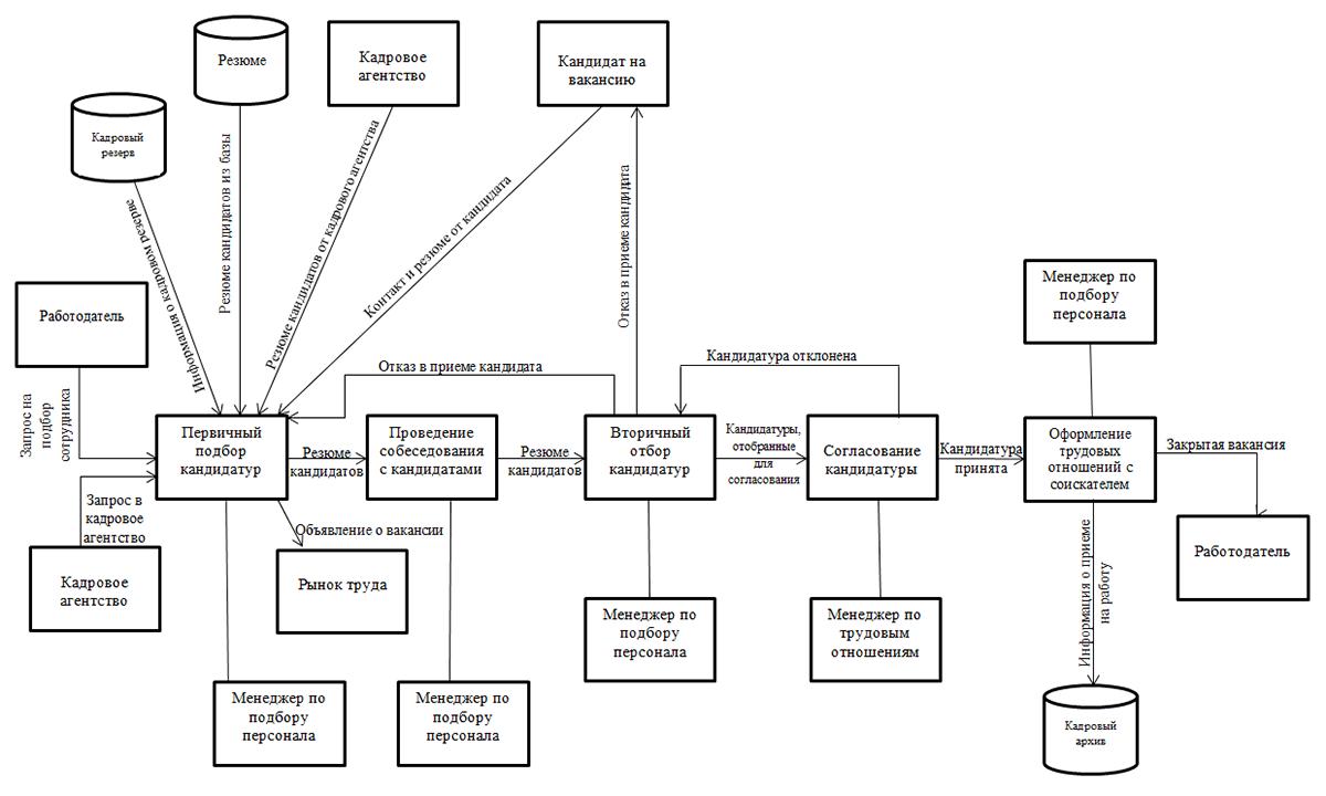 Схема работы кадрового агентства