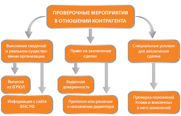 Схема проверки контрагента