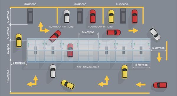 Как открыть автомойку самообслуживания