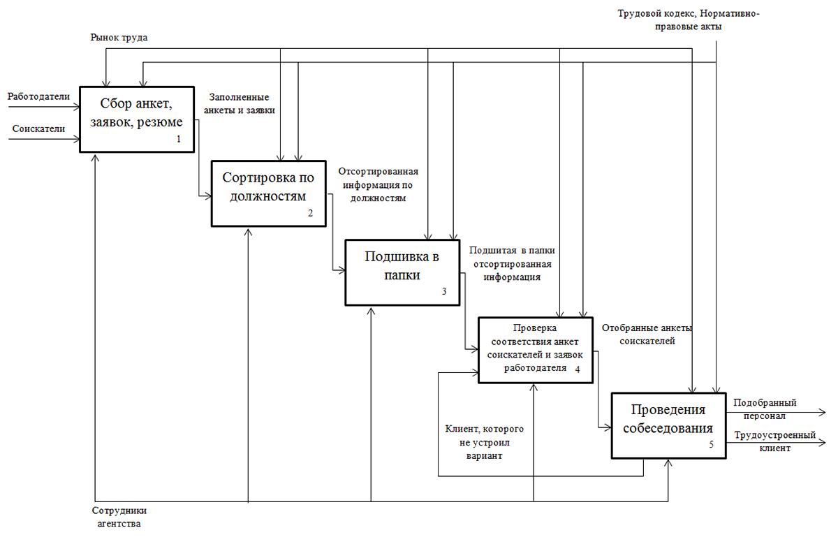 Изображение - Как открыть кадровое агентство с нуля kak-otkryt-kadrovoe-agentstvo-s-nulya4