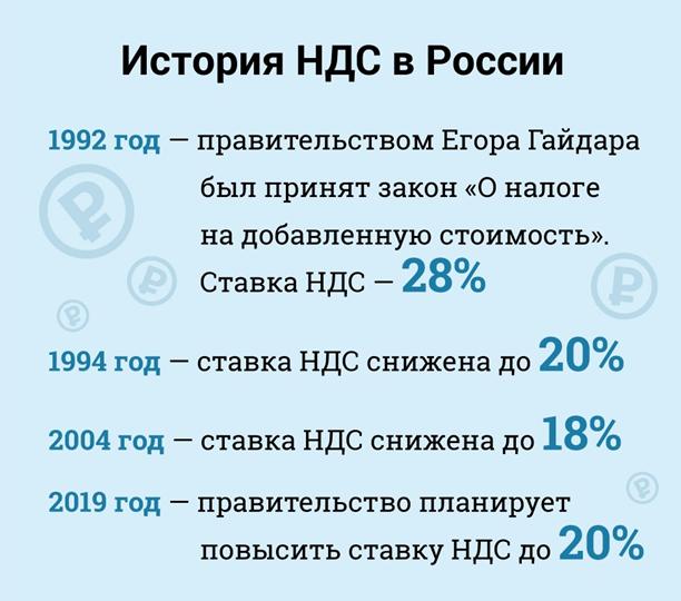 История НДС в России