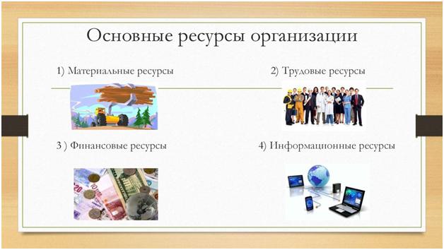 Основные ресурсы организации