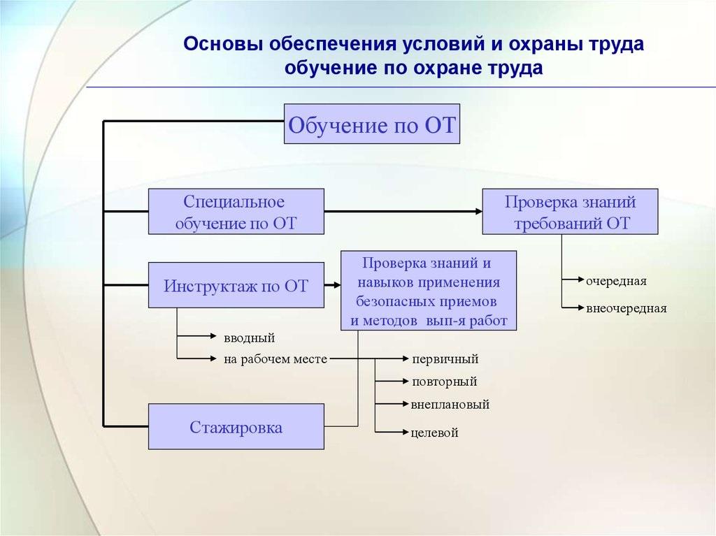 Схема обучения ОТ
