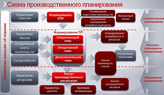 Схема производственного планирования