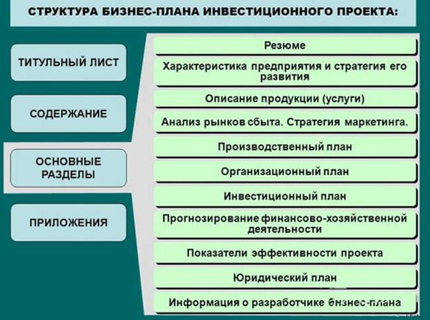 Как выглядят бизнес план составление бизнес плана школьника